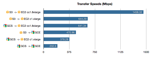 GCE vs EC2 Transfer Speeds