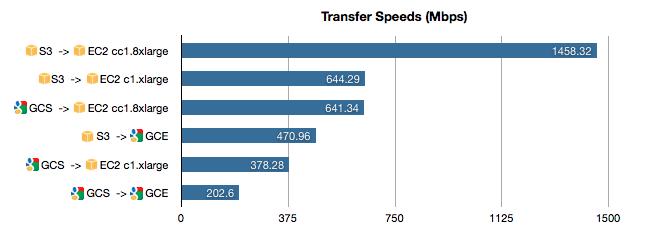 GCE vs EC2 Transfer Speeds